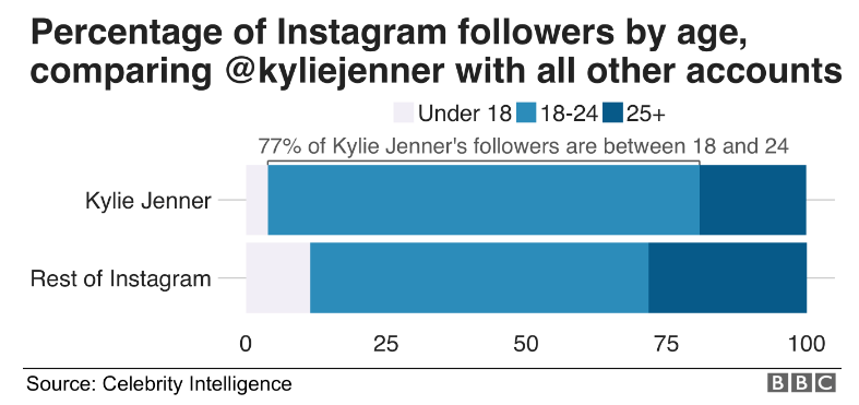 Graph of Kylie Jenners followers by age vs all other accounts
