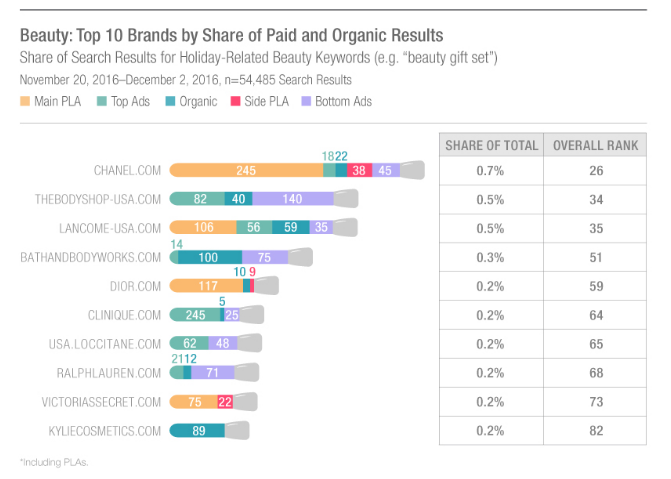 Graph of beauty brands organic and paid search results