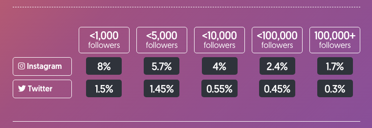 stats of number of follows vs amount of engagement